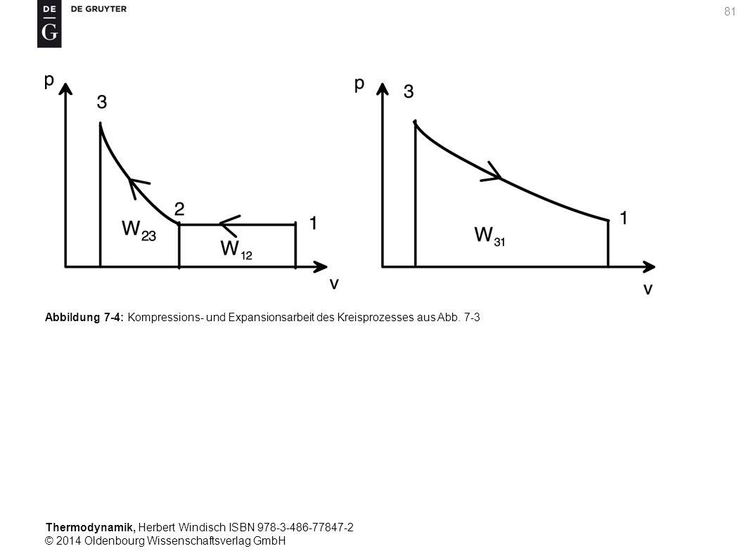 Thermodynamik, Herbert Windisch ISBN 978-3-486-77847-2 © 2014 Oldenbourg Wissenschaftsverlag GmbH 81 Abbildung 7-4: Kompressions- und Expansionsarbeit des Kreisprozesses aus Abb.