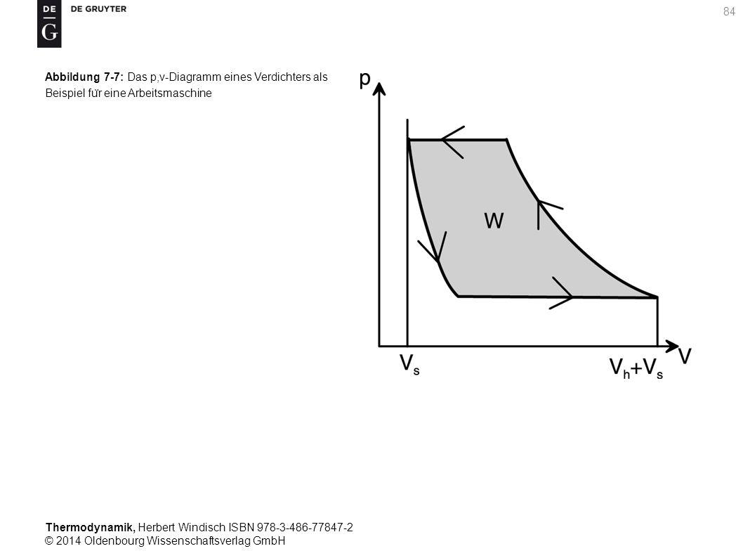 Thermodynamik, Herbert Windisch ISBN 978-3-486-77847-2 © 2014 Oldenbourg Wissenschaftsverlag GmbH 84 Abbildung 7-7: Das p,v-Diagramm eines Verdichters als Beispiel fu ̈ r eine Arbeitsmaschine