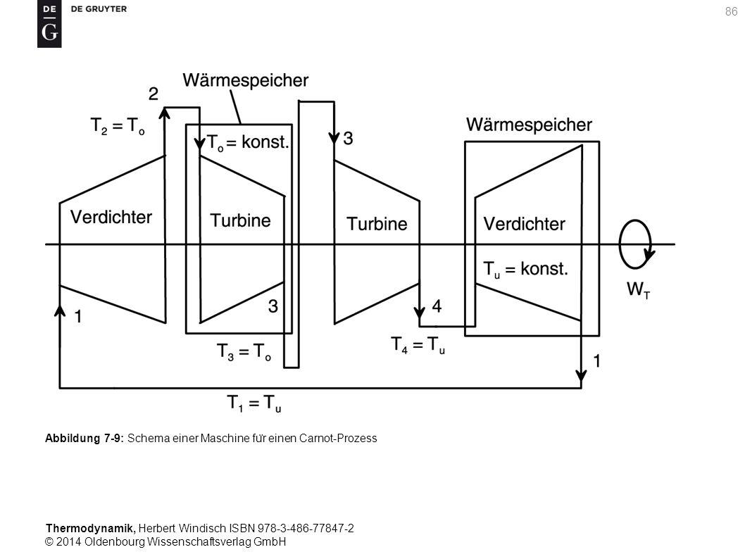 Thermodynamik, Herbert Windisch ISBN 978-3-486-77847-2 © 2014 Oldenbourg Wissenschaftsverlag GmbH 86 Abbildung 7-9: Schema einer Maschine fu ̈ r einen Carnot-Prozess