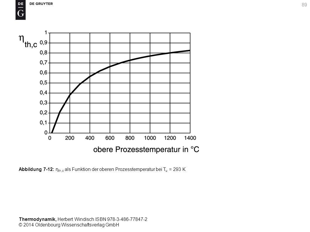 Thermodynamik, Herbert Windisch ISBN 978-3-486-77847-2 © 2014 Oldenbourg Wissenschaftsverlag GmbH 89 Abbildung 7-12: η th,c als Funktion der oberen Prozesstemperatur bei T u = 293 K