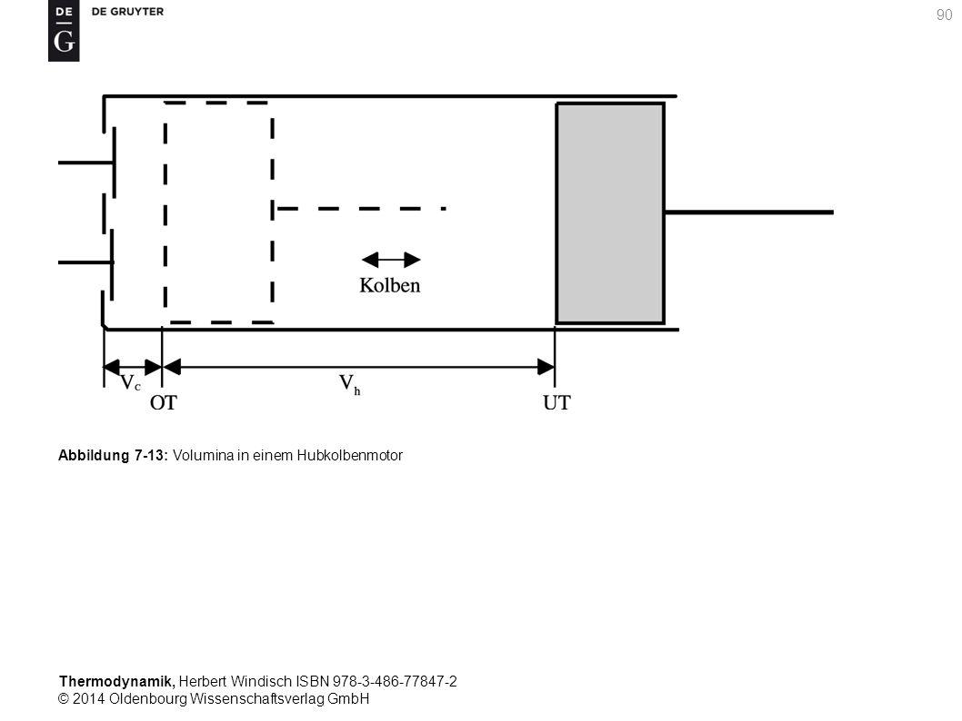 Thermodynamik, Herbert Windisch ISBN 978-3-486-77847-2 © 2014 Oldenbourg Wissenschaftsverlag GmbH 90 Abbildung 7-13: Volumina in einem Hubkolbenmotor
