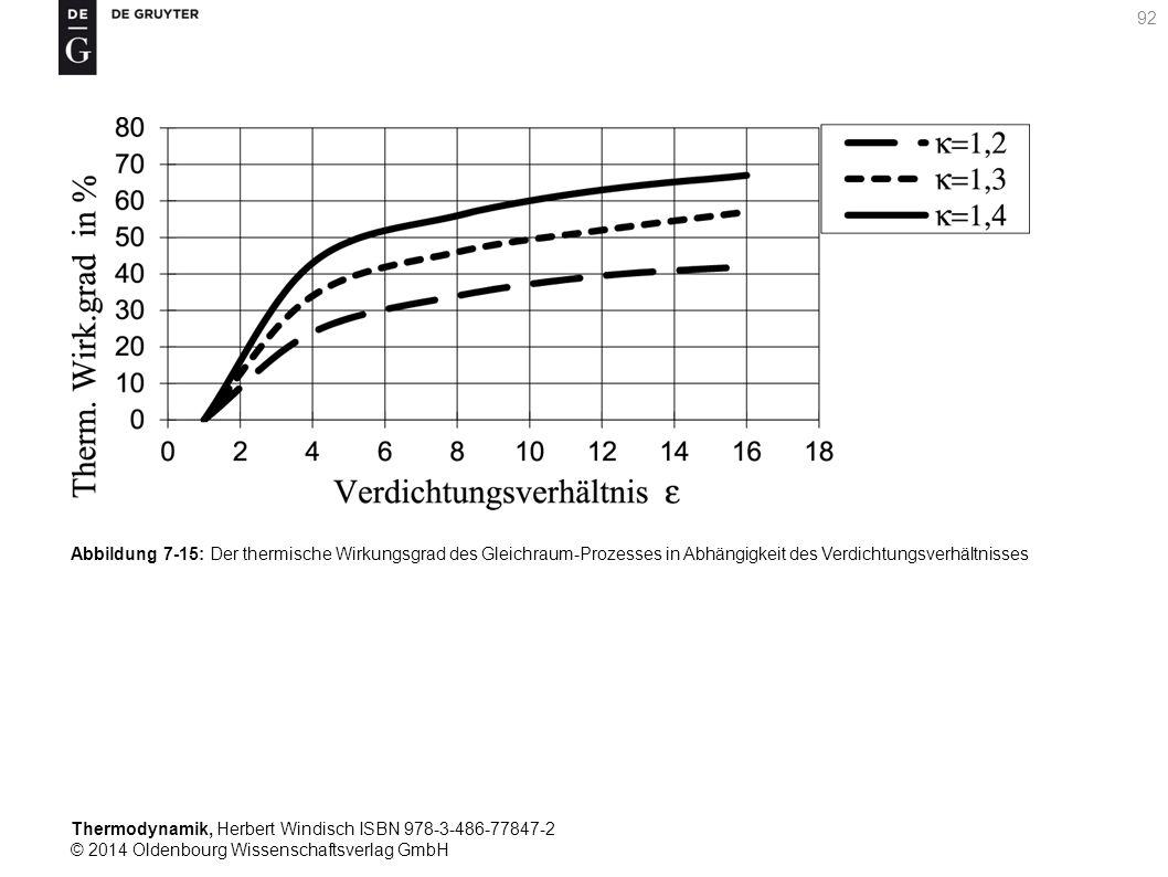 Thermodynamik, Herbert Windisch ISBN 978-3-486-77847-2 © 2014 Oldenbourg Wissenschaftsverlag GmbH 92 Abbildung 7-15: Der thermische Wirkungsgrad des Gleichraum-Prozesses in Abhängigkeit des Verdichtungsverhältnisses