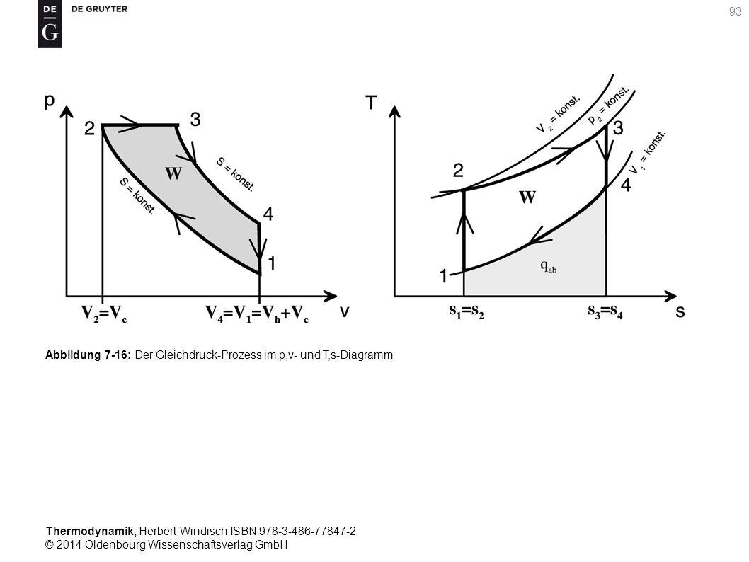 Thermodynamik, Herbert Windisch ISBN 978-3-486-77847-2 © 2014 Oldenbourg Wissenschaftsverlag GmbH 93 Abbildung 7-16: Der Gleichdruck-Prozess im p,v- und T,s-Diagramm