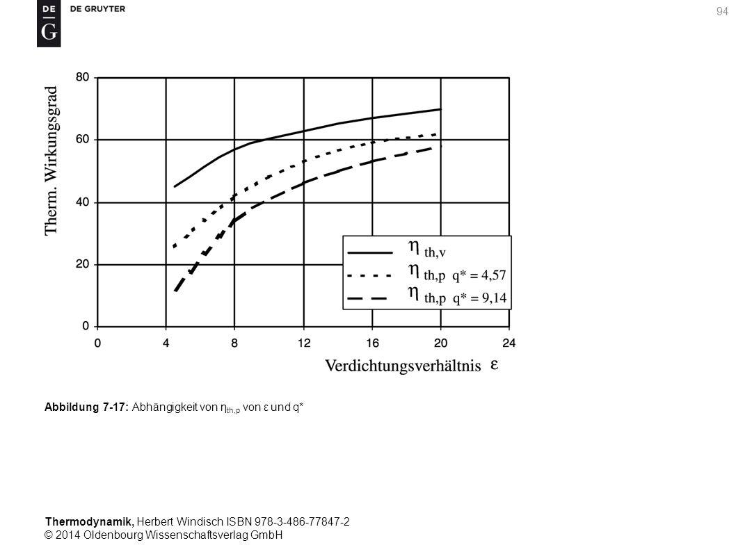 Thermodynamik, Herbert Windisch ISBN 978-3-486-77847-2 © 2014 Oldenbourg Wissenschaftsverlag GmbH 94 Abbildung 7-17: Abhängigkeit von η th,p von ε und q*