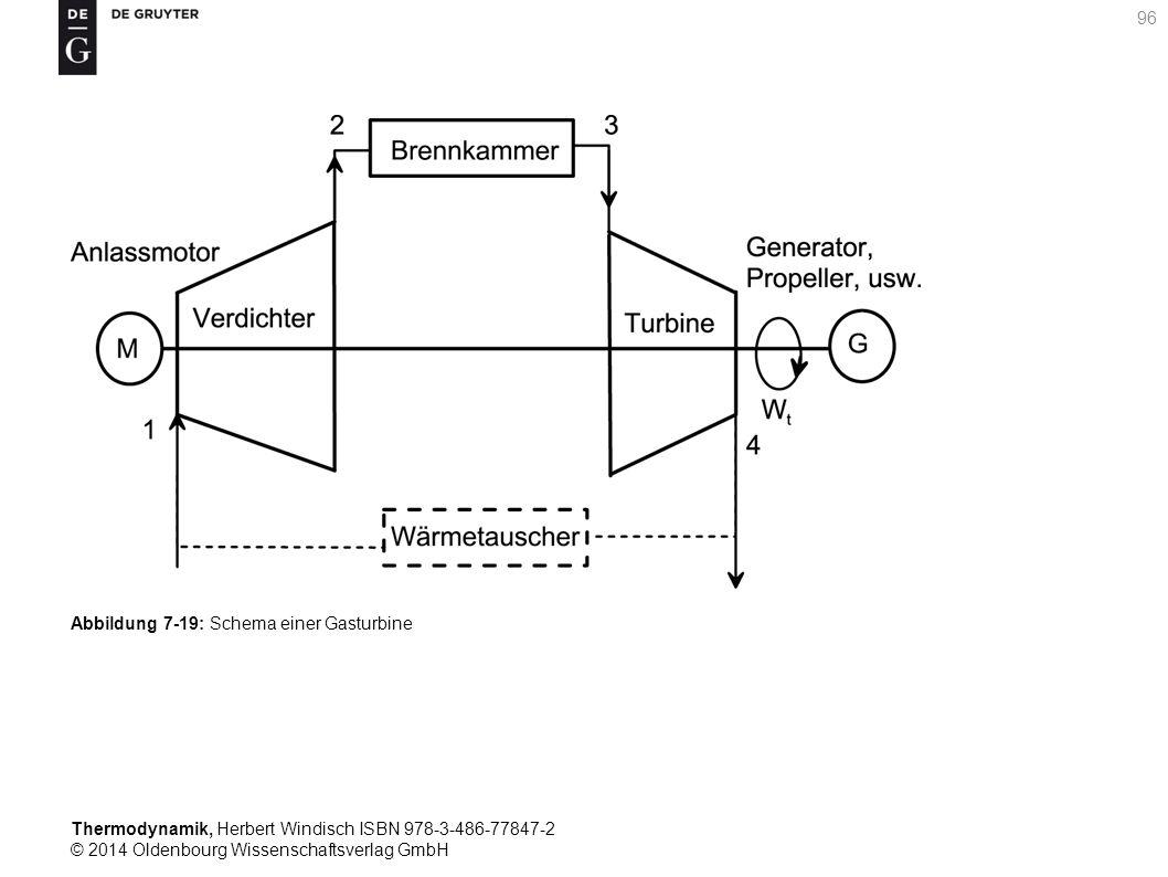 Thermodynamik, Herbert Windisch ISBN 978-3-486-77847-2 © 2014 Oldenbourg Wissenschaftsverlag GmbH 96 Abbildung 7-19: Schema einer Gasturbine