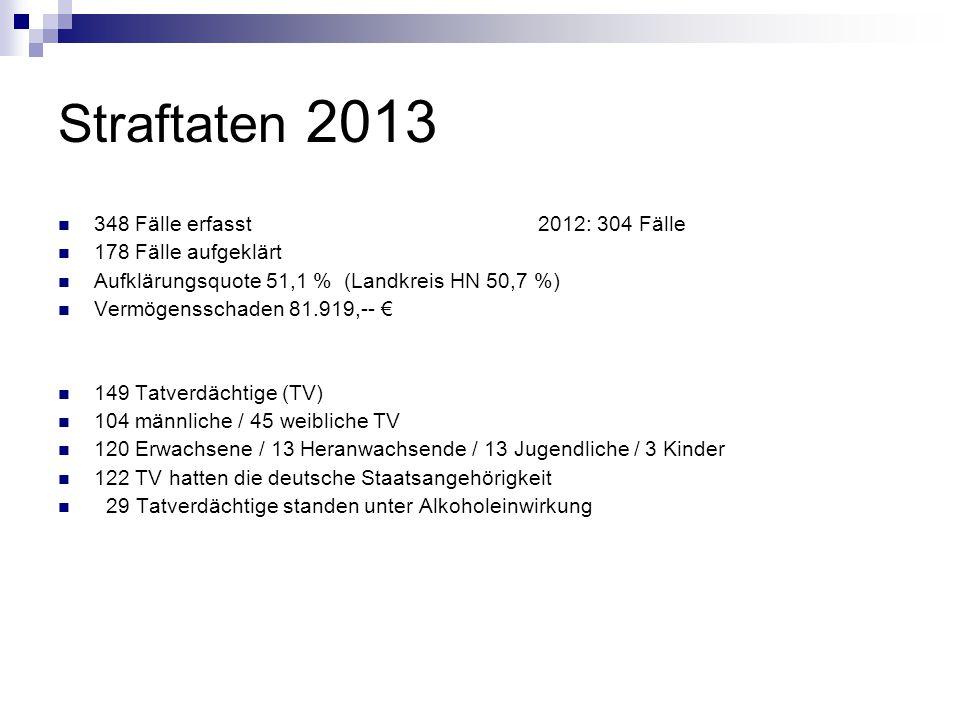 Straftaten 2013 348 Fälle erfasst2012: 304 Fälle 178 Fälle aufgeklärt Aufklärungsquote 51,1 % (Landkreis HN 50,7 %) Vermögensschaden 81.919,-- € 149 Tatverdächtige (TV) 104 männliche / 45 weibliche TV 120 Erwachsene / 13 Heranwachsende / 13 Jugendliche / 3 Kinder 122 TV hatten die deutsche Staatsangehörigkeit 29 Tatverdächtige standen unter Alkoholeinwirkung