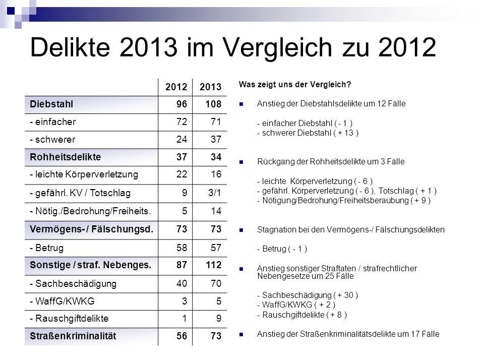 Delikte 2013 im Vergleich zu 2012 Was zeigt uns der Vergleich? Anstieg der Diebstahlsdelikte um 12 Fälle - einfacher Diebstahl ( - 1 ) - schwerer Dieb