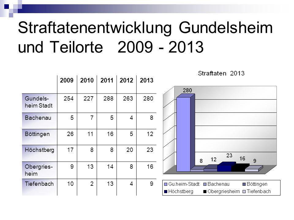 Straftatenentwicklung Gundelsheim und Teilorte 2009 - 2013 20092010201120122013 Gundels- heim Stadt 254227288263280 Bachenau57548 Böttingen261116512 H