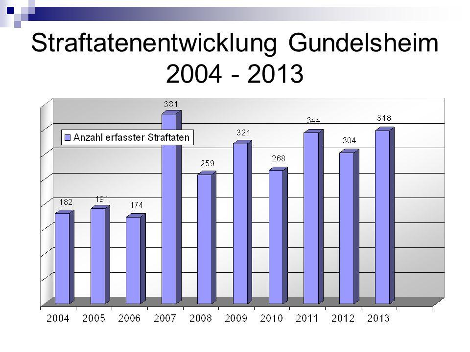 Reviergemeinden PR Neckarsulm Straftaten je 100.000 Einwohner Durchschnitt Landkreis HN 3779
