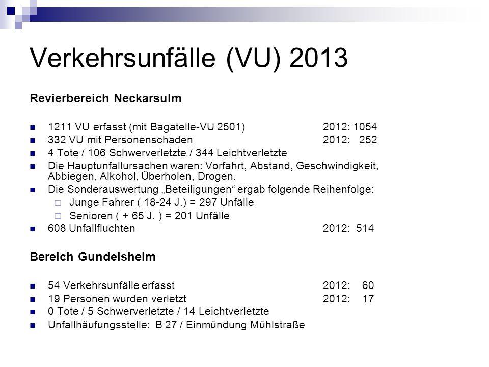 Verkehrsunfälle (VU) 2013 Revierbereich Neckarsulm 1211 VU erfasst (mit Bagatelle-VU 2501)2012: 1054 332 VU mit Personenschaden 2012: 252 4 Tote / 106 Schwerverletzte / 344 Leichtverletzte Die Hauptunfallursachen waren: Vorfahrt, Abstand, Geschwindigkeit, Abbiegen, Alkohol, Überholen, Drogen.