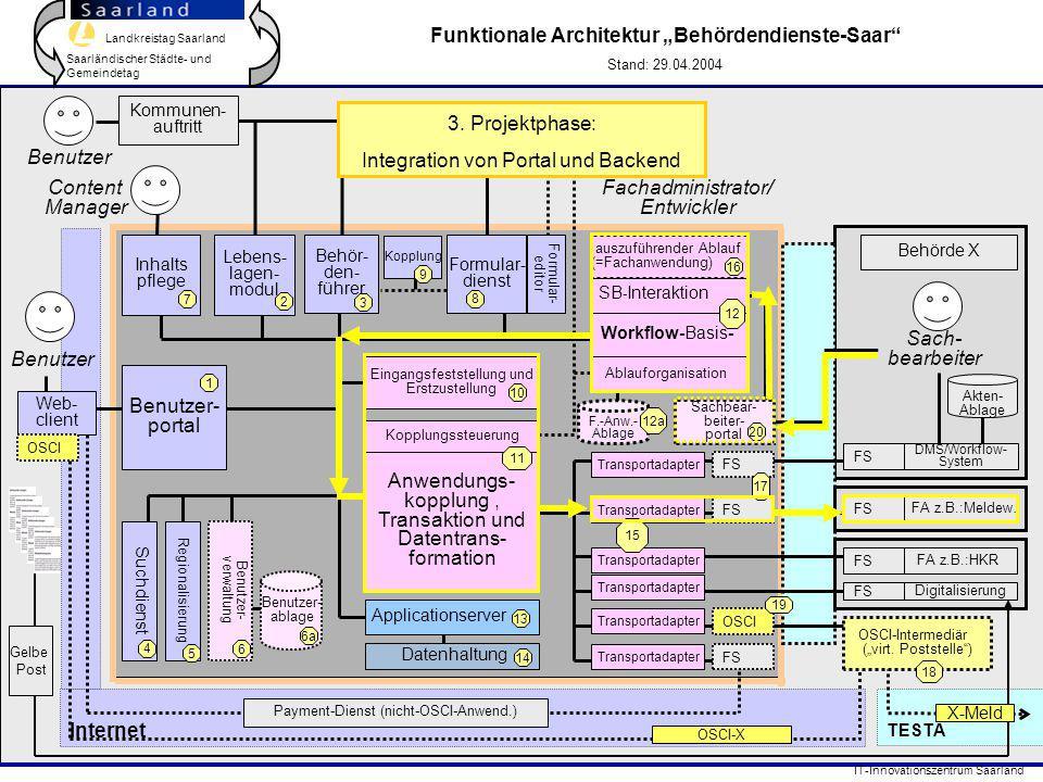 Landkreistag Saarland Saarländischer Städte- und Gemeindetag IT-Innovationszentrum Saarland TESTA Internet DMS/Workflow- System FA z.B.:Meldew. Behör-