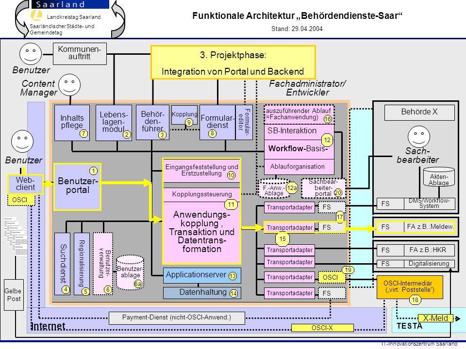 Landkreistag Saarland Saarländischer Städte- und Gemeindetag IT-Innovationszentrum Saarland Internet TESTA DMS/Workflow- System FA z.B.:Meldew. Behör-