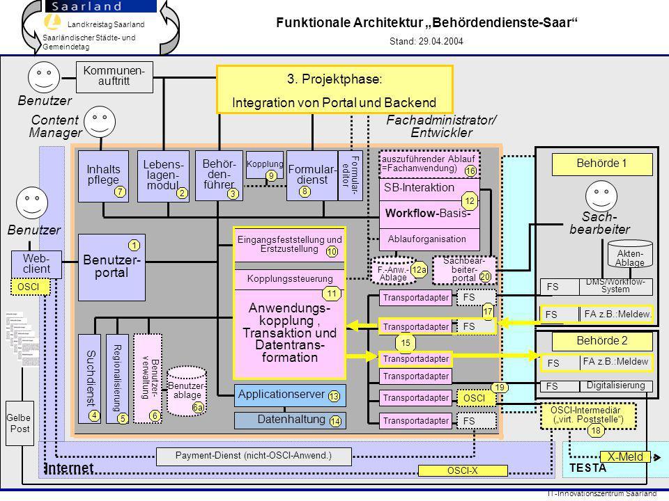 Landkreistag Saarland Saarländischer Städte- und Gemeindetag IT-Innovationszentrum Saarland TESTA Internet FA z.B.:Meldew. Behör- den- führer Formular