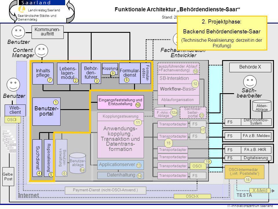 Landkreistag Saarland Saarländischer Städte- und Gemeindetag IT-Innovationszentrum Saarland Web- client TESTA Internet DMS/Workflow- System FA z.B.:Me