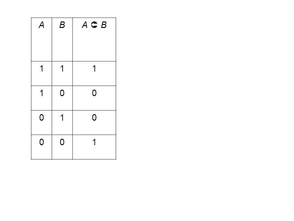 1.1 Beweisen Sie, dass die folgenden Aussagen stets wahr sind, also zur Ableitung wahrer Aussagen die linke Teilaussage für die rechte und die rechte für die linke eingesetzt werden kann (Äquivalenzumformungen): (A  B)  (B  A)(Kommutativgesetz) (A  B)  (B  A)(Kommutativgesetz) (A  B)  C  A  (B  C)(Assoziativgesetz) (A  B)  C  A  (B  C)(Assoziativgesetz) A  (B  C)  (A  B)  (A  C)(Distributivgesetz) A  (B  C)  (A  B)  (A  C)(Distributivgesetz)  (A  B)   A   B (de Morgansches Gesetz)  (A  B)   A   B (de Morgansches Gesetz)