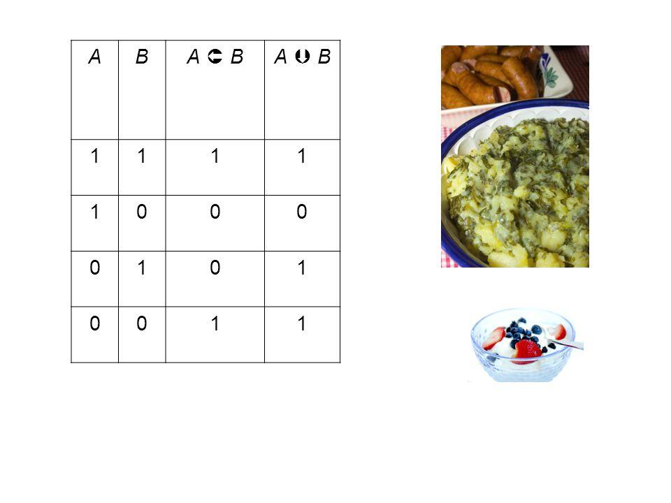 1.2 Zeigen Sie mit Hilfe einer Wahrheitstafel oder durch Äquivalenzumformung mit Hilfe von bereits bekannten Aussagen die Wahrheit der folgenden logischen Gesetze: A  (  A)(Doppelte Negation) A   A(Tertium non datur)  (A   A)(Kontradiktion) ((A   B)  A)   B (Abtrennungsregel) ((A   B)   B)   A(Widerlegung) ((A   B)  (B   C))   (A   C) (Syllogismus)