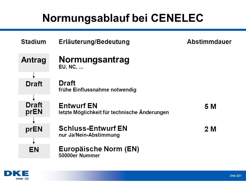 ZN4-3/21 Normungsablauf bei CENELEC Antrag Draft Draft prEN prEN EN Normungsantrag EU, NC,...