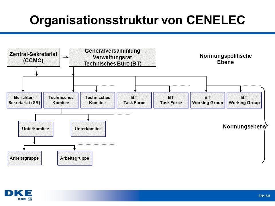 ZN4-3/6 Europäische Normung (1) Ziel:Harmonisierung der nationalen Normen in den einzelnen Mitgliedsländern durch einheitliche Einführung von Europäischen Normen (seit 1973 von CEN/CENELEC verfolgt).