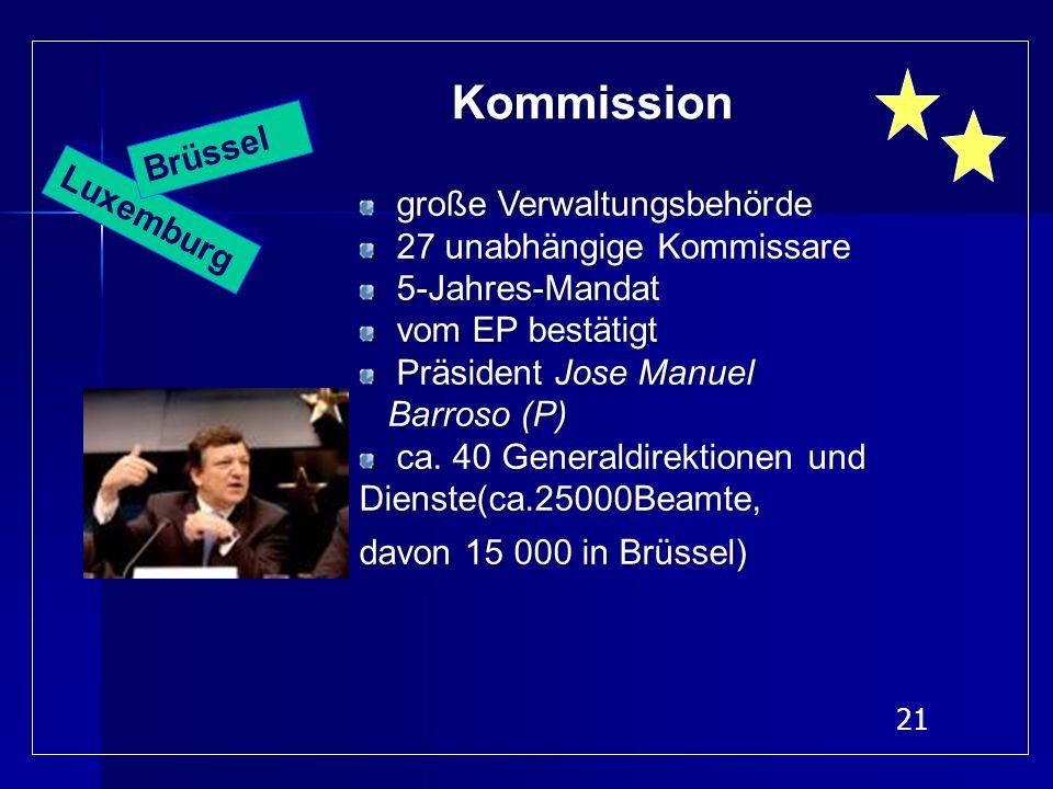 21 Luxemburg Kommission Kommission große Verwaltungsbehörde 27 unabhängige Kommissare 27 unabhängige Kommissare 5-Jahres-Mandat 5-Jahres-Mandat vom EP