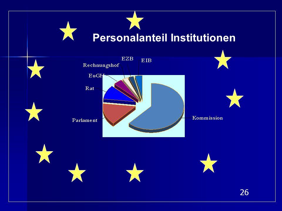 26 Personalanteil Institutionen
