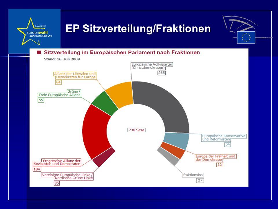 EP Sitzverteilung/Fraktionen
