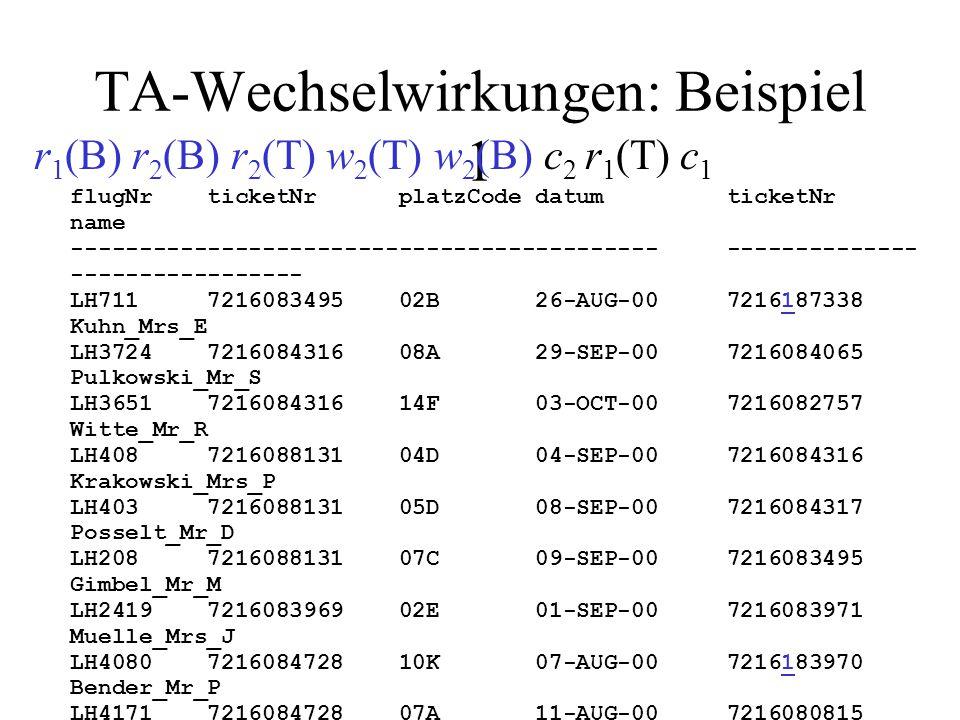 TA-Wechselwirkungen: Beispiel 1 r 1 (B) r 2 (B) r 2 (T) w 2 (T) w 2 (B) c 2 r 1 (T) c 1 flugNr ticketNr platzCode datum ticketNr name ------------------------------------------- -------------- ----------------- LH711 7216083495 02B 26-AUG-00 7216187338 Kuhn_Mrs_E LH3724 7216084316 08A 29-SEP-00 7216084065 Pulkowski_Mr_S LH3651 7216084316 14F 03-OCT-00 7216082757 Witte_Mr_R LH408 7216088131 04D 04-SEP-00 7216084316 Krakowski_Mrs_P LH403 7216088131 05D 08-SEP-00 7216084317 Posselt_Mr_D LH208 7216088131 07C 09-SEP-00 7216083495 Gimbel_Mr_M LH2419 7216083969 02E 01-SEP-00 7216083971 Muelle_Mrs_J LH4080 7216084728 10K 07-AUG-00 7216183970 Bender_Mr_P LH4171 7216084728 07A 11-AUG-00 7216080815 Lockemann_Mr_P LH191 7216084728 01K 11-AUG-00 7216080816 Simpson_Mr_B LH208 7216084069 05D 01-AUG-00 7216180817 Weinand_Mr_C LH3724 7216088132 07E 14-AUG-00 LH458 7216080815 81K 03-SEP-00 LH710 7216082757 34D 10-SEP-00 LH400 7216084317 05G 21-JUL-00 LH401 7216084317 05D 05-AUG-00 LH500 7216187338 19D 11-AUG-00 LH500 7216183970 19G 11-AUG-00 LH500 7216180817 19E 11-AUG-00 LH778 7216083911 83K 05-AUG-00 LH6390 7216083911 82A 06-AUG-00 Ausgabe T 1 : leere Passagierliste.