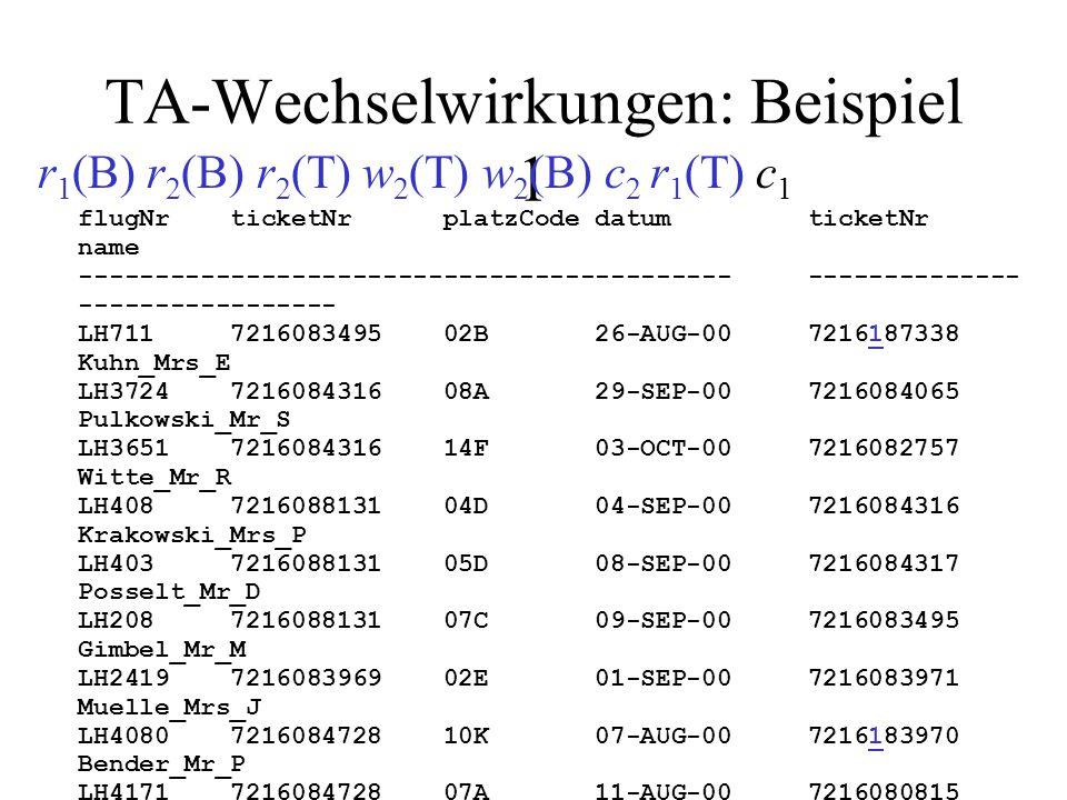 TA-Wechselwirkungen: Beispiel 4 r 2 (B) r 2 (T) r 3 (T) w 3 (T) r 3 (B) w 3 (B) c 3 w 2 (T) w 2 (B) c 2 flugNr ticketNr platzCode datum ticketNr name ------------------------------------------- ------- ------------------------ LH711 7216083495 02B 26-AUG-00 LH3724 7216084316 08A 29-SEP-00 7216084065 Pulkowski_Mr_S LH3651 7216084316 14F 03-OCT-00 7216082757 Witte_Mr_R LH408 7216088131 04D 04-SEP-00 7216084316 Krakowski_Mrs_P LH403 7216088131 05D 08-SEP-00 7216084317 Posselt_Mr_D LH208 7216088131 07C 09-SEP-00 7216083495 Gimbel_Mr_M LH2419 7216083969 02E 01-SEP-00 7216083971 Muelle_Mrs_J LH4080 7216084728 10K 07-AUG-00 7216083970 Bender_Mr_P LH4171 7216084728 07A 11-AUG-00 7216080815 Lockemann_Mr_P LH191 7216084728 01K 11-AUG-00 7216080816 Simpson_Mr_B LH208 7216084069 05D 01-AUG-00 7216080817 Weinand_Mr_C LH3724 7216088132 07E 14-AUG-00 LH458 7216080815 81K 03-SEP-00 LH710 7216082757 34D 10-SEP-00 LH400 7216084317 05G 21-JUL-00 LH401 7216084317 05D 05-AUG-00 LH500 7216083970 19G 12-AUG-00 LH500 7216080817 19E 12-AUG-00 LH778 7216083911 83K 05-AUG-00 LH6390 7216083911 82A 06-AUG-00 T 3 schreibt BUCHUNG.