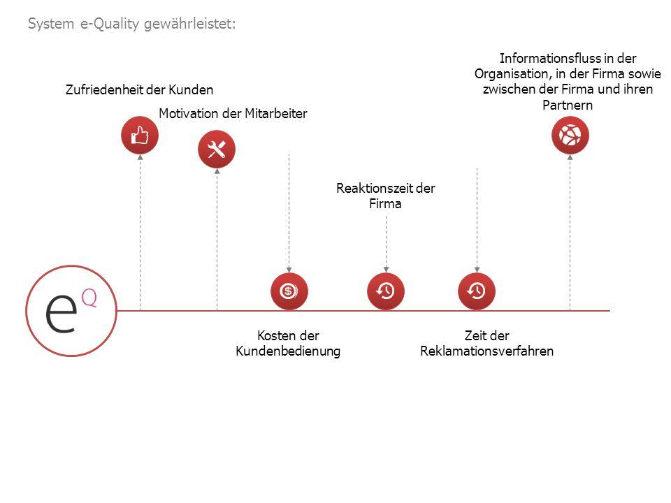 System e-Quality gewährleistet: Zufriedenheit der Kunden Motivation der Mitarbeiter Kosten der Kundenbedienung Reaktionszeit der Firma Zeit der Reklamationsverfahren Informationsfluss in der Organisation, in der Firma sowie zwischen der Firma und ihren Partnern
