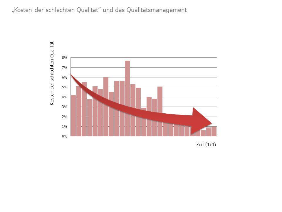 """""""Kosten der schlechten Qualität und das Qualitätsmanagement Zeit (1/4) Kosten der schlechten Qualität"""