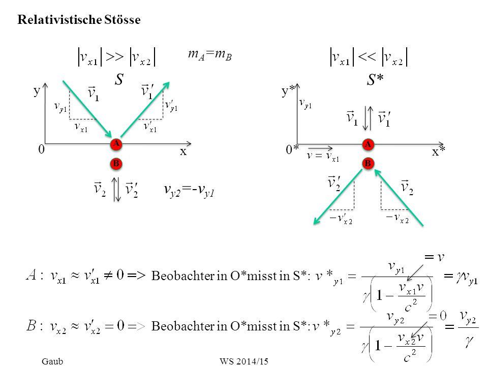 x y 0 S B A S* 0* x* y* A B Relativistische Stösse Beobachter in O*misst in S*: m A =m B v y2 =-v y1 GaubWS 2014/15