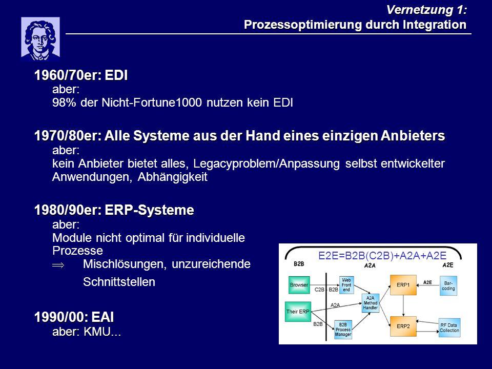 Vernetzung 1: Prozessoptimierung durch Integration 1960/70er: EDI 1960/70er: EDI aber: 98% der Nicht-Fortune1000 nutzen kein EDI 1970/80er: Alle Syste