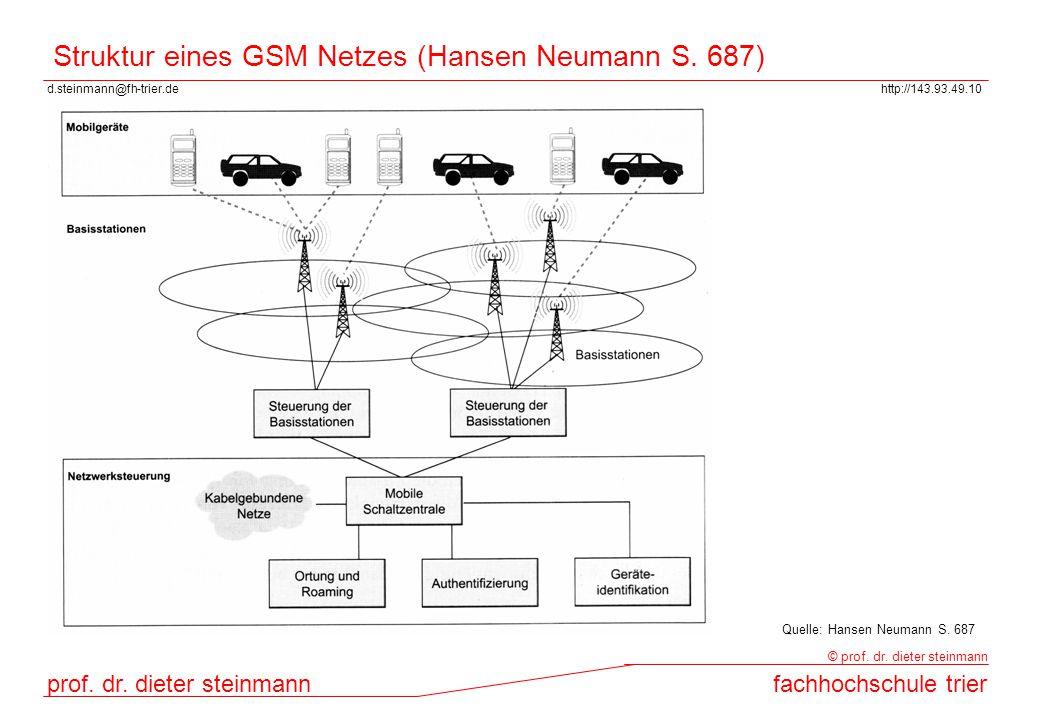 d.steinmann@fh-trier.dehttp://143.93.49.10 prof. dr. dieter steinmannfachhochschule trier © prof. dr. dieter steinmann Struktur eines GSM Netzes (Hans