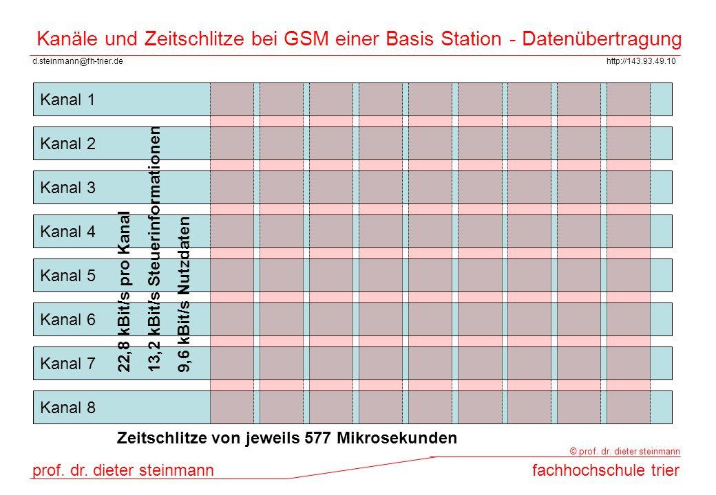 d.steinmann@fh-trier.dehttp://143.93.49.10 prof. dr. dieter steinmannfachhochschule trier © prof. dr. dieter steinmann Kanäle und Zeitschlitze bei GSM