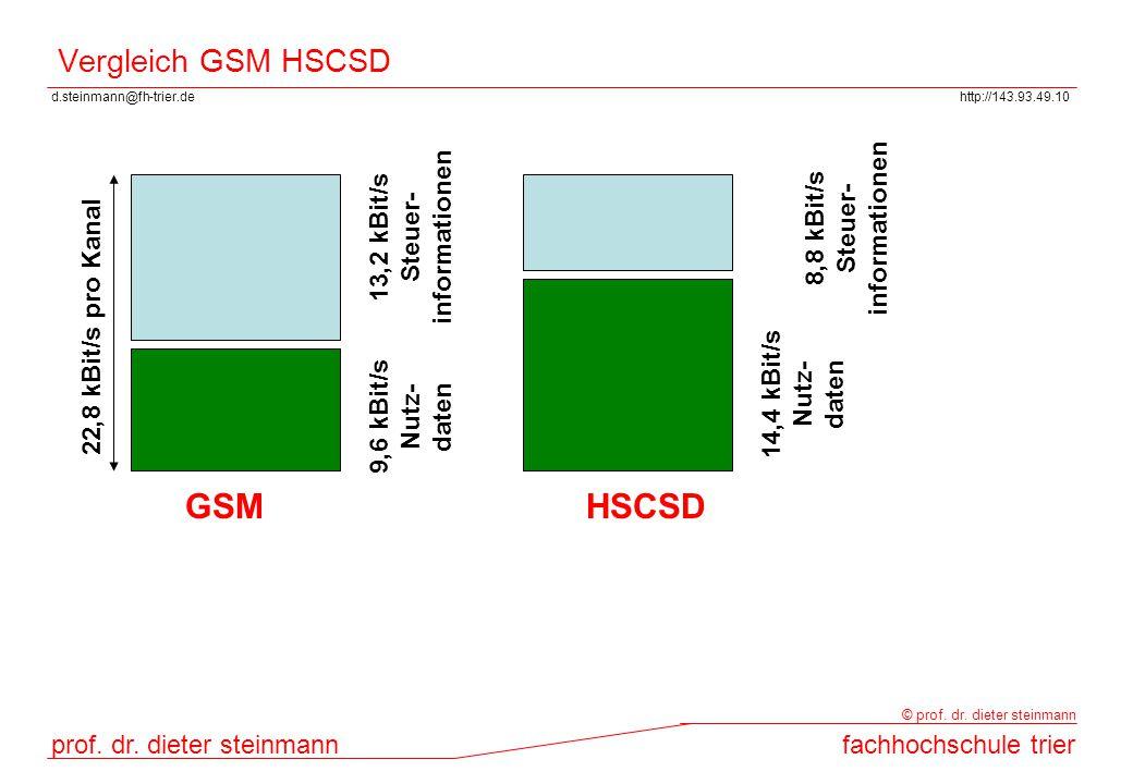 d.steinmann@fh-trier.dehttp://143.93.49.10 prof. dr. dieter steinmannfachhochschule trier © prof. dr. dieter steinmann Vergleich GSM HSCSD 22,8 kBit/s