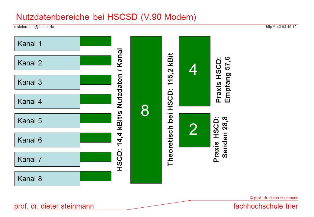 d.steinmann@fh-trier.dehttp://143.93.49.10 prof. dr. dieter steinmannfachhochschule trier © prof. dr. dieter steinmann Nutzdatenbereiche bei HSCSD (V.