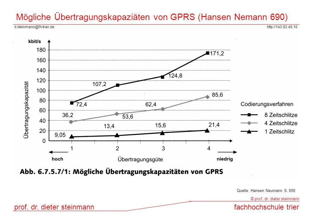 d.steinmann@fh-trier.dehttp://143.93.49.10 prof. dr. dieter steinmannfachhochschule trier © prof. dr. dieter steinmann Mögliche Übertragungskapaziäten