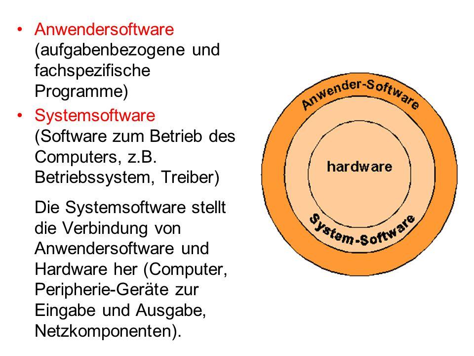 Anwendersoftware (aufgabenbezogene und fachspezifische Programme) Systemsoftware (Software zum Betrieb des Computers, z.B. Betriebssystem, Treiber) Di