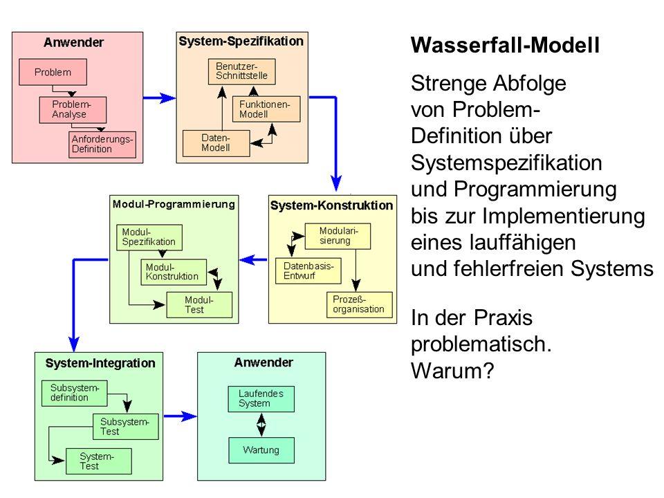Wasserfall-Modell Strenge Abfolge von Problem- Definition über Systemspezifikation und Programmierung bis zur Implementierung eines lauffähigen und fe