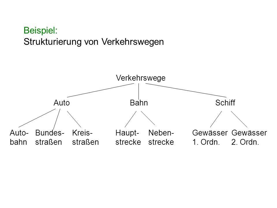 Beispiel: Strukturierung von Verkehrswegen Verkehrswege AutoBahnSchiff Auto- bahn Bundes- straßen Kreis- straßen Haupt- strecke Neben- strecke Gewässe
