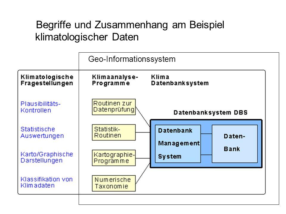 Begriffe und Zusammenhang am Beispiel klimatologischer Daten Geo-Informationssystem