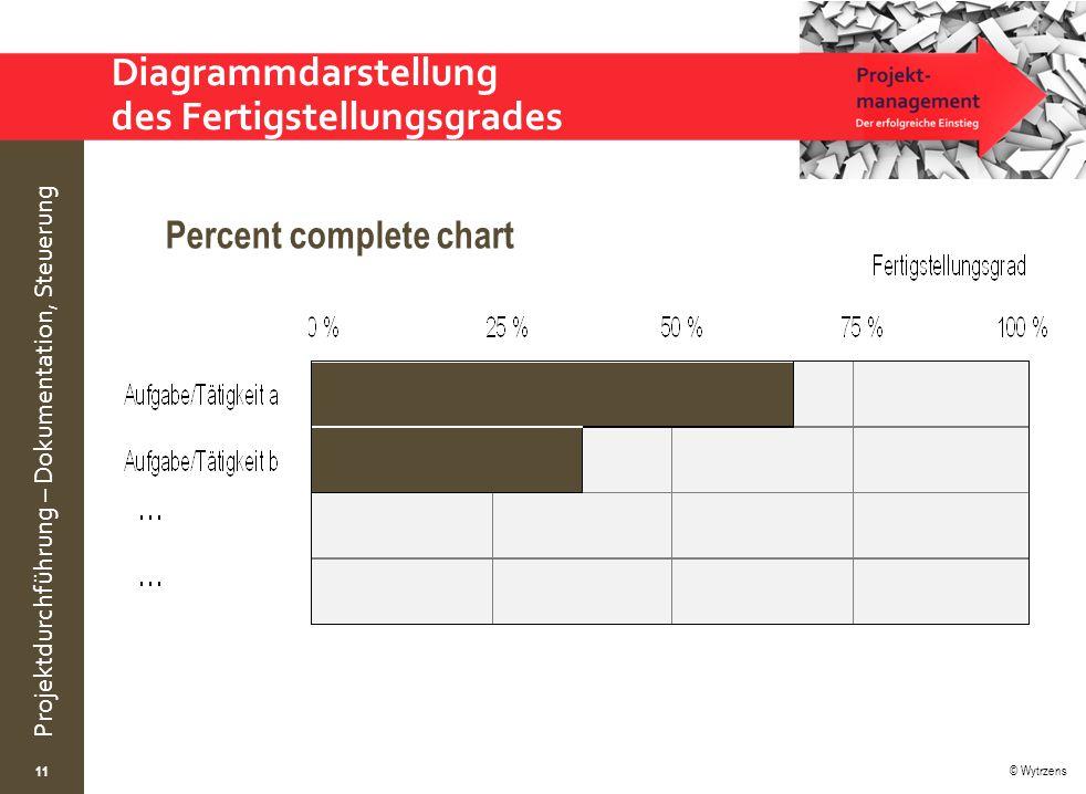 © Wytrzens Projektdurchführung – Dokumentation, Steuerung Diagrammdarstellung des Fertigstellungsgrades Percent complete chart 11