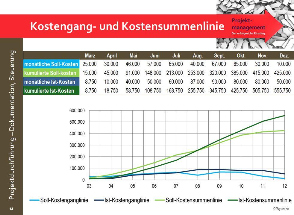 © Wytrzens Projektdurchführung – Dokumentation, Steuerung Kostengang- und Kostensummenlinie 14