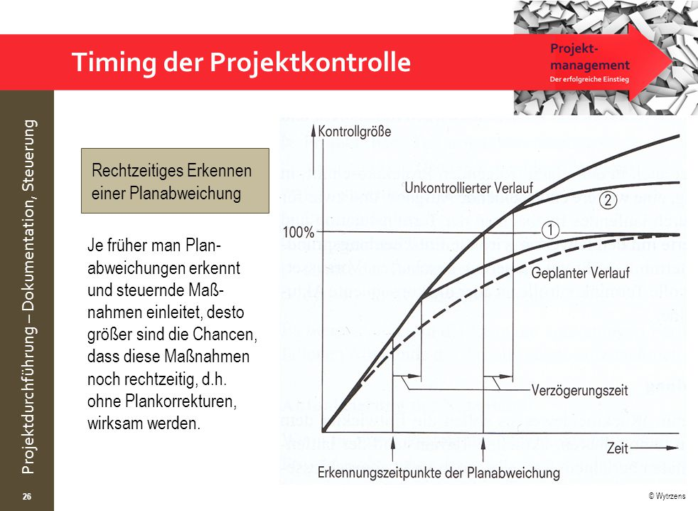 © Wytrzens Projektdurchführung – Dokumentation, Steuerung Timing der Projektkontrolle 26 Je früher man Plan- abweichungen erkennt und steuernde Maß- nahmen einleitet, desto größer sind die Chancen, dass diese Maßnahmen noch rechtzeitig, d.h.