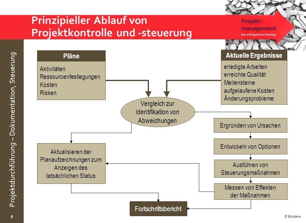 © Wytrzens Projektdurchführung – Dokumentation, Steuerung Prinzipieller Ablauf von Projektkontrolle und -steuerung 8 Aktivitäten Ressourcenfestlegunge