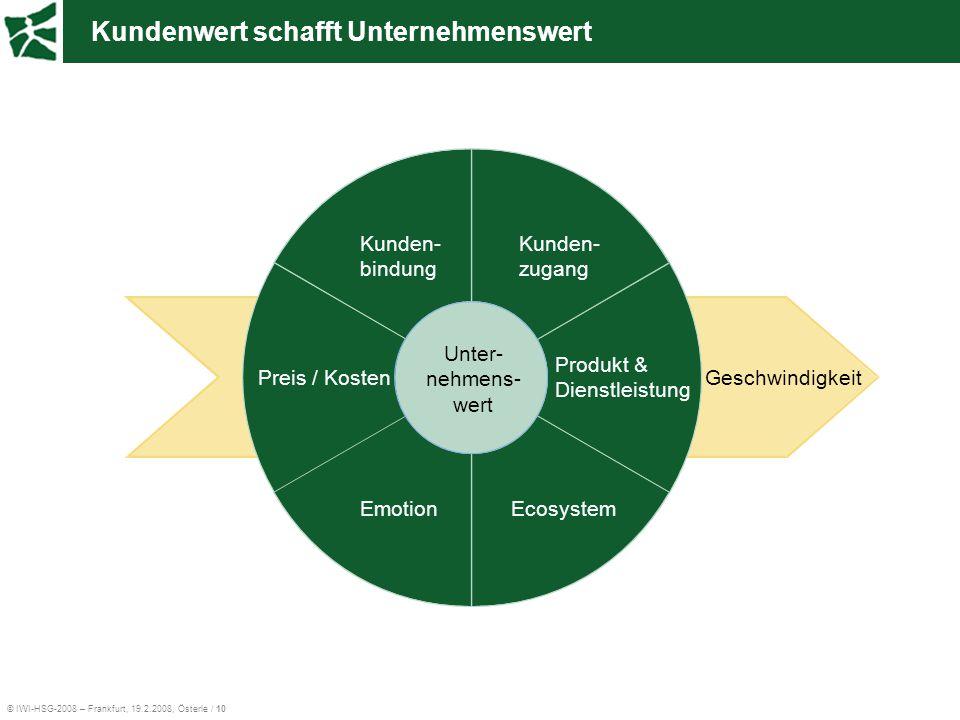 © IWI-HSG-2008 – Frankfurt, 19.2.2008, Österle / 10 Kundenwert schafft Unternehmenswert Kunden- bindung Preis / Kosten EmotionEcosystem Produkt & Dien
