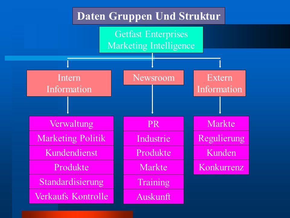 Inhalte Schaffung und Struktur Entwerfung Daten identifizieren und definieren Daten analyzieren Formuläre und texte vorbereiten Logik daten gruppe organizieren Struktur entwerfen Daten in struktur anpassen Ein funktionell datenbank muss ausgleichen zwichen die daten und die struktur sein
