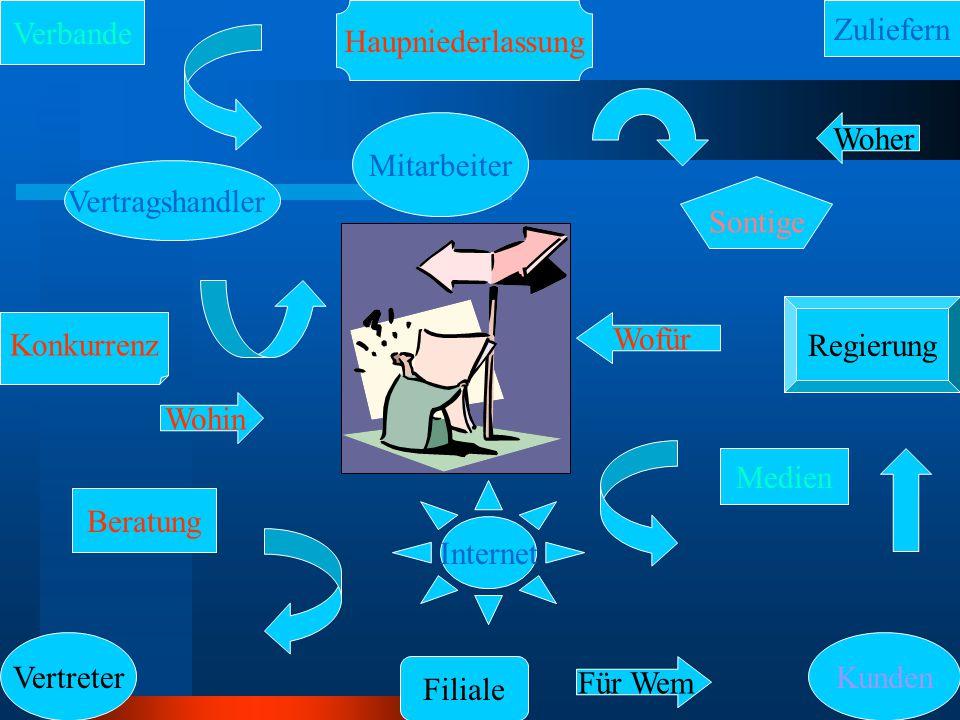Problem/Ziel Definition Der hauptgrund von diese aufgabe ist marketing information zu zentralizieren, ordnen und pflegen –Es gibt keine zentral informationsquelle –Informationen und mitarbeiter sind verstreut –Kommunikation mitteln sind nicht optimiert geworden –Es gibt verschiedene bereichen und aufgaben in die abteilung Schlecht informationsfluss ist ein grund für niedriger produktivität