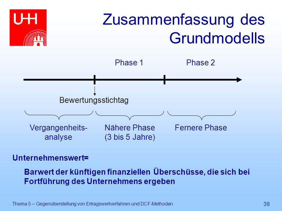 Thema 5 – Gegenüberstellung von Ertragswertverfahren und DCF-Methoden 36 Zusammenfassung des Grundmodells Unternehmenswert= Barwert der künftigen fina