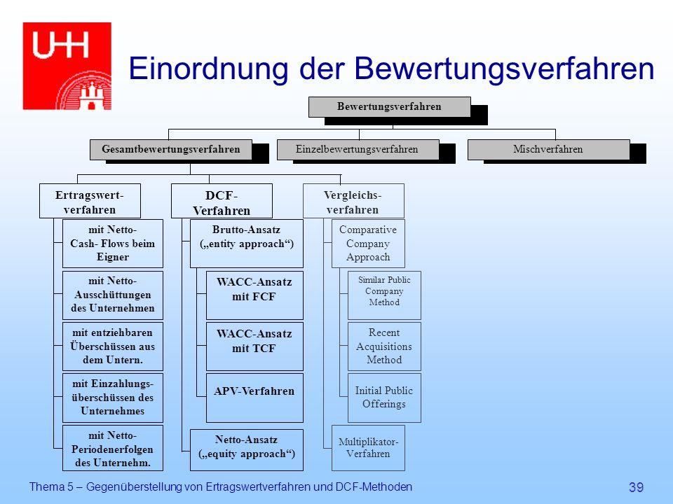 Thema 5 – Gegenüberstellung von Ertragswertverfahren und DCF-Methoden 39 Einordnung der Bewertungsverfahren MischverfahrenEinzelbewertungsverfahrenGes
