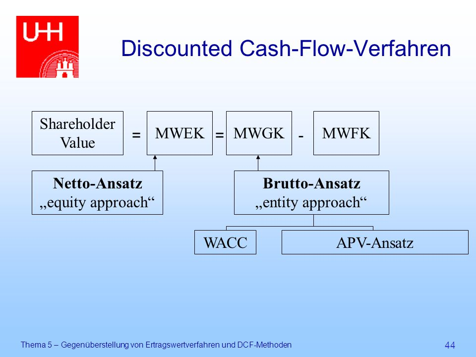 "Thema 5 – Gegenüberstellung von Ertragswertverfahren und DCF-Methoden 44 Discounted Cash-Flow-Verfahren Brutto-Ansatz ""entity approach Shareholder Value MWFKMWGKMWEK =-= Netto-Ansatz ""equity approach WACC APV-Ansatz"